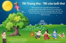 [Infographics] Tết Trung Thu - ngày Tết dành riêng cho trẻ em