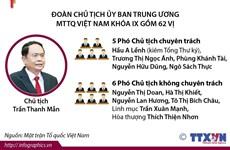 [Infographics] Đại hội toàn quốc Mặt trận Tổ quốc Việt Nam lần thứ IX