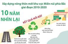 [Infographics] Xây dựng nông thôn mới khu vực Miền núi phía Bắc