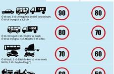 [Infographics] Tốc độ tối đa cho phép với các xe tham gia giao thông