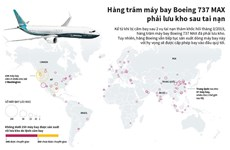 [Infographics] Hàng trăm máy bay Boeing 737 MAX lưu kho sau tai nạn