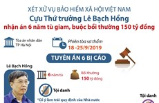 [Infographics] Cựu Thứ trưởng Lê Bạch Hồng nhận án 6 năm tù giam