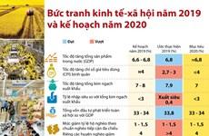 [Infographics] Bức tranh kinh tế-xã hội năm 2019 và kế hoạch năm 2020