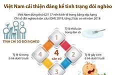 [Infographics] Việt Nam cải thiện đáng kể tình trạng đói nghèo