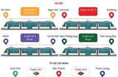 Định hướng phát triển giao thông đường sắt tại Hà Nội và TP.HCM