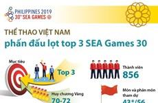 [Infographics] Thể thao Việt Nam phấn đấu lọt top 3 SEA Games 30