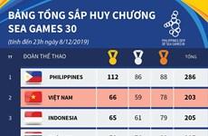 Bảng tổng sắp SEA Games 30: Việt Nam trở lại vị trí thứ hai