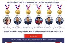 [Infographics] Đội tuyển bóng đá nữ Việt Nam vô địch SEA Games 30