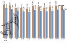 [Infographics] Giá xăng giảm nhẹ xuống còn 19.729 đồng mỗi lít