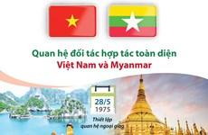 [Infographics] Quan hệ đối tác hợp tác toàn diện Việt Nam và Myanmar