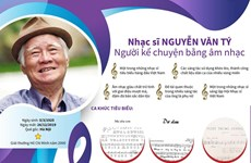 [Infographics] Nhạc sỹ Nguyễn Văn Tý với những ca khúc vượt thời gian