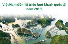 [Infographics] Việt Nam đón 18 triệu lượt khách quốc tế trong năm 2019