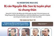 [Infographics] Bị cáo Nguyễn Bắc Son bị tuyên phạt tù chung thân