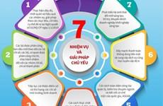 [Infographics] Giải pháp nâng cao năng lực cạnh tranh quốc gia