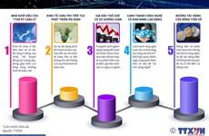 [Infographics] Những dự báo về kinh tế thế giới năm 2020