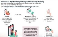 [Infographics] Thanh toán điện tử liên ngân hàng đạt 87 triệu tỷ đồng