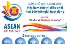 Việt Nam chủ trì, điều phối nhiều hoạt động trong Năm Chủ tịch ASEAN