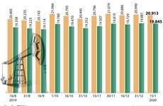 [Infographics] Giá xăng E5 RON 92 giảm nhẹ trước Tết Nguyên đán