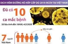 [Infographics] Việt Nam đã có 10 trường hợp nhiễm virus corona