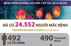 [Infographics] Đã có 24.552 người nhiễm virus corona, 492 ca tử vong