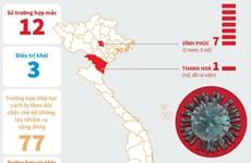 [Infographics] 12 trường hợp nhiễm virus corona tại Việt Nam