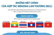 [Infographics] Những nét chính của hợp tác Mekong-Lan Thương