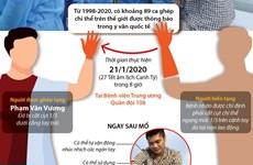 Bệnh viện 108 thực hiện ca ghép chi thể lấy từ người cho sống