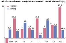 [Infographics] Chỉ số sản xuất công nghiệp hai tháng đầu năm tăng 6,2%