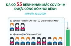 [Infographics] 55 bệnh nhân mắc COVID-19 tại Việt Nam đã khỏi bệnh