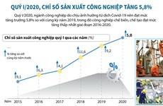 [Infographics] Chỉ số sản xuất công nghiệp tăng 5,8% trong quý 1