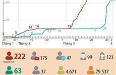 [Infographics] Việt Nam ghi nhận 222 trường hợp mắc bệnh COVID-19
