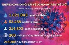 [Infographics] Những con số nổi bật về dịch COVID-19 trên thế giới