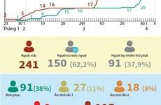 [Infographics] Việt Nam có 241 ca mắc COVID-19, 91 người khỏi bệnh