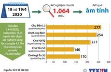 [Infographics] Các xét nghiệm nhanh tại 5 chợ đầu mối đều âm tính