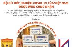 Bộ kit xét nghiệm COVID-19 của Việt Nam được WHO công nhận