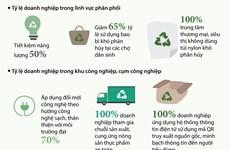 Hà Nội: Phấn đấu giảm 65% tỷ lệ bao bì khó phân hủy tại chợ dân sinh