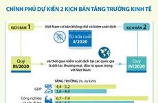 [Infographics] Chính phủ dự kiến 2 kịch bản tăng trưởng kinh tế