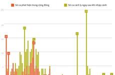 [Infographics] 52 ngày Việt Nam không có ca lây nhiễm trong cộng đồng