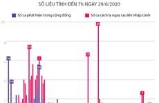 [Infographics] 74 ngày Việt Nam không có ca mắc COVID-19 ở cộng đồng