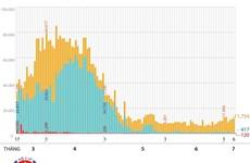 [Infographics] 12.291 người đang được cách ly để phòng dịch COVID-19