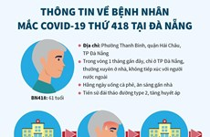 [Infographics] Thông tin về bệnh nhân mắc COVID-19 thứ 418 tại Đà Nẵng