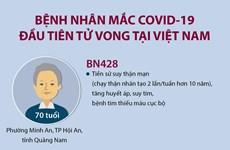 [Infographics] Bệnh nhân mắc COVID-19 đầu tiên tử vong tại Việt Nam