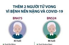 [Infographics] Thêm 2 người tử vong vì bệnh nền nặng và COVID-19