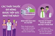 [Infographics] Các thầy thuốc Đà Nẵng được tiếp sức như thế nào?