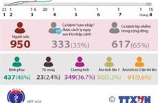 [Infographics] Việt Nam ghi nhận 950 ca mắc bệnh COVID-19