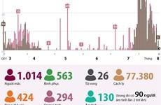 [Infographics] Cập nhật tình hình dịch COVID-19 tại Việt Nam