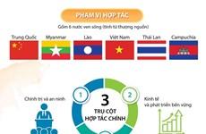Tổ chức trực tuyến Hội nghị cấp cao Hợp tác sông Mekong-Lan Thương