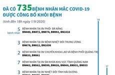[Infographics] Đã có 735 bệnh nhân mắc COVID-19 được công bố khỏi bệnh