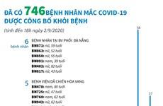 [Infographics] 746 bệnh nhân mắc COVID-19 được công bố khỏi bệnh