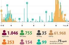 [Infographics] Tình hình dịch COVID-19 tại Việt Nam tính đến sáng 4/9